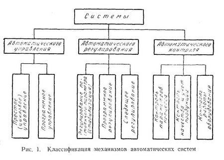 Классификация механизмов