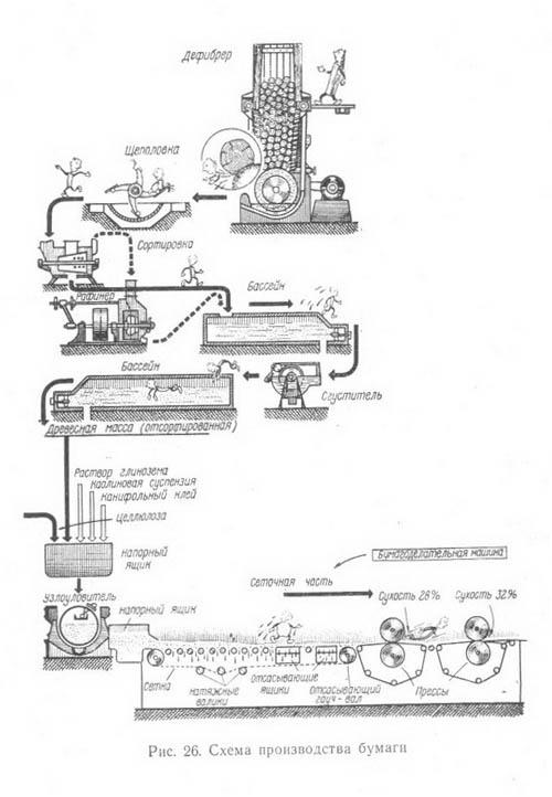 схема производства бумаги