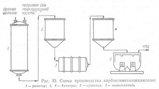 КМЦ - полноценный заменитель крахмала и продовольственной муки в текстильной (для шлихтования и в качестве.