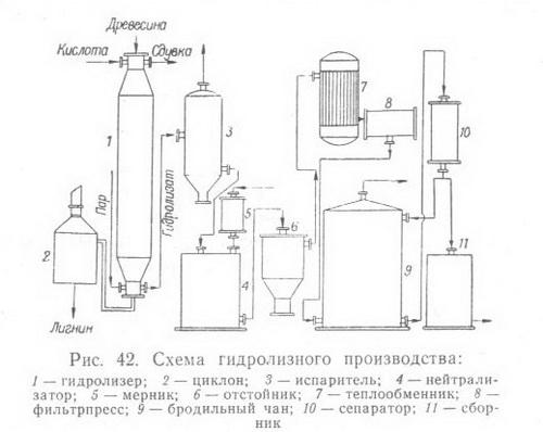 Схема гидролизного