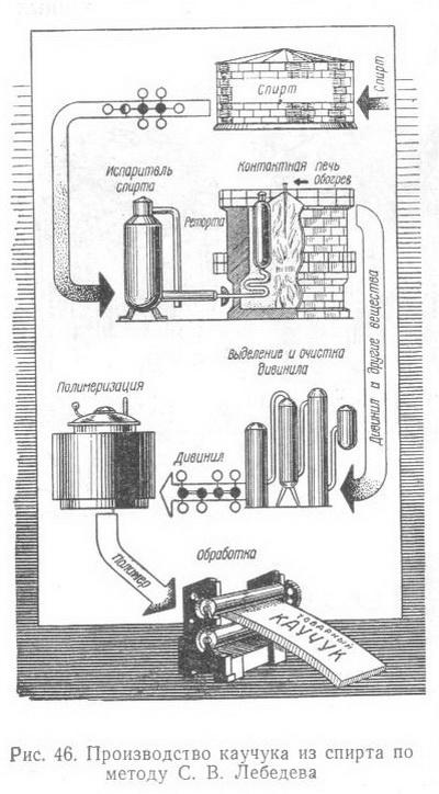 Производство каучука из спирта