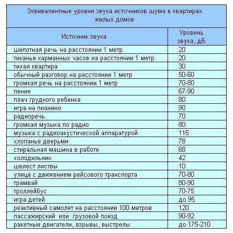 Эквивалентные уровни звука источников шума в квартирах жилых домов - таблица - Разное фото