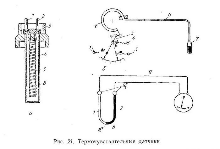 Манометрические термометры - Разное фото