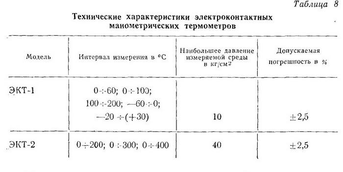 характеристики манометрических термометров - Разное фото