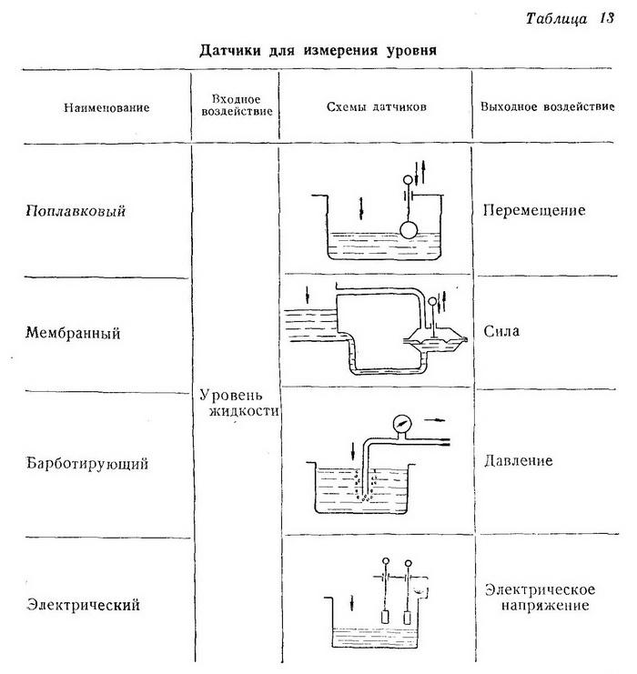 Датчики для измерения уровня - Разное фото