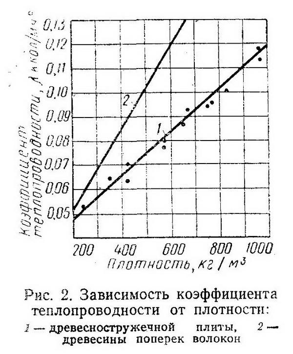 Зависимость коэффицента теплопроводности от плотности - Разное фото