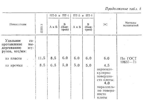 Средние показатели механических свойств древесностружечных плит (ГОСТ 10632-70) - Разное фото