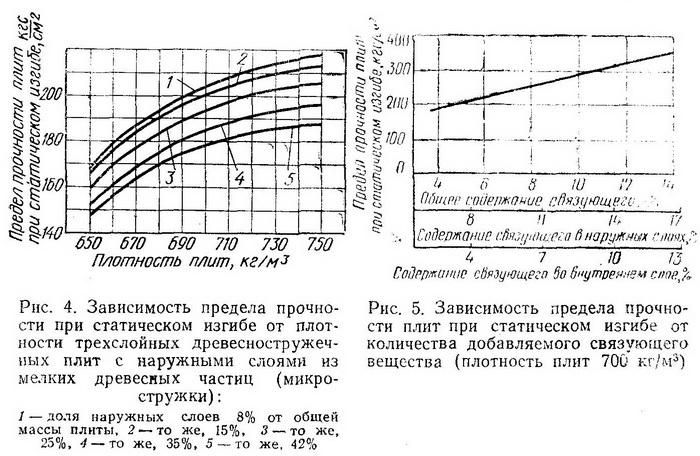 Зависимости предела прочности плит ДСП - Разное фото