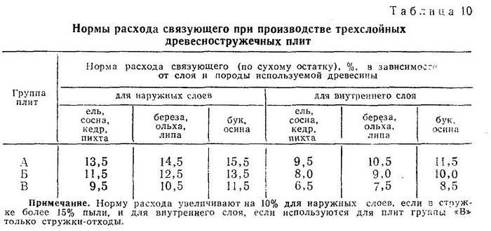Нормы расхода связующего при производстве трехслойных древесностружечных плит - Разное фото