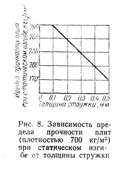 Рис. 8. Зависимость предела прочности плит (плотностью 700 кг/м=) при статическом изгибе от толщины стружки - Разное фото