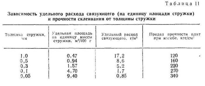 Зависимость удельного расхода связующего (на единицу площади стружки) и прочности склеивания от толщины стружки - Разное фото