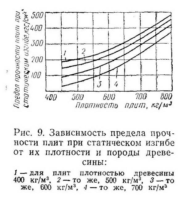 Зависимость предела прочности плит при статическом изгибе от их плотности и породы древесины - Разное фото