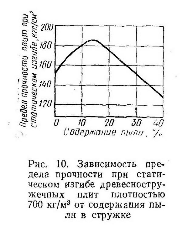 Рис. 10. Зависимость предела прочности при статическом изгибе древесностружечных плит плотностью 700 кг/м3 от содержания пыли в  - Разное фото