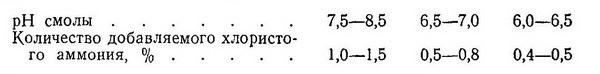 В зависимости от pH готовой смолы количество добавляемого хлористого аммония может изменяться в следующих пределах (по данным Р. - Разное фото