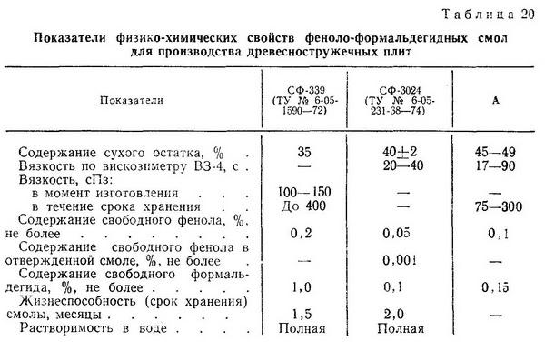 Показатели физико-химических свойств феноло-формальдегидных смол для производства древесностружечных плит - Разное фото