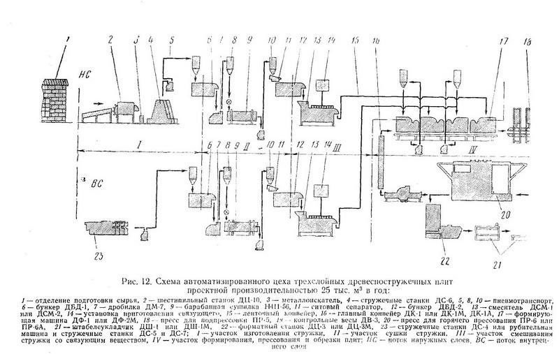 автоматизированный цех, изготовляющий трехслойные древесностружечные плиты периодическим прессованием - Разное фото