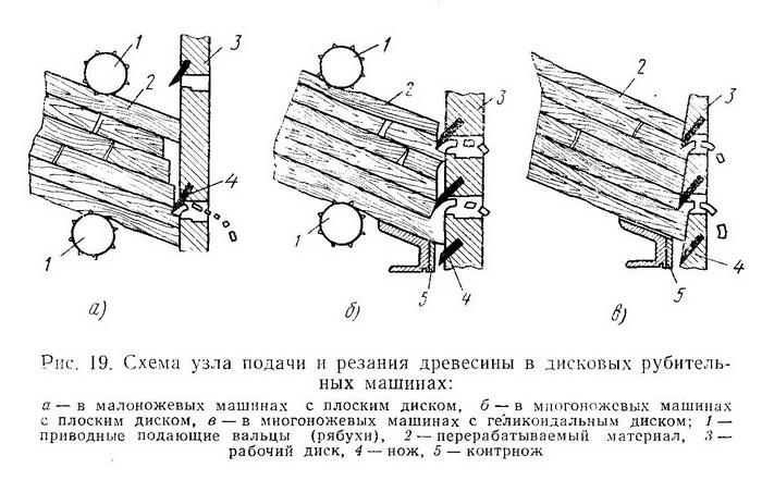 Схема узла подачи и резания древесины в дисковых рубительных машинах - Разное фото
