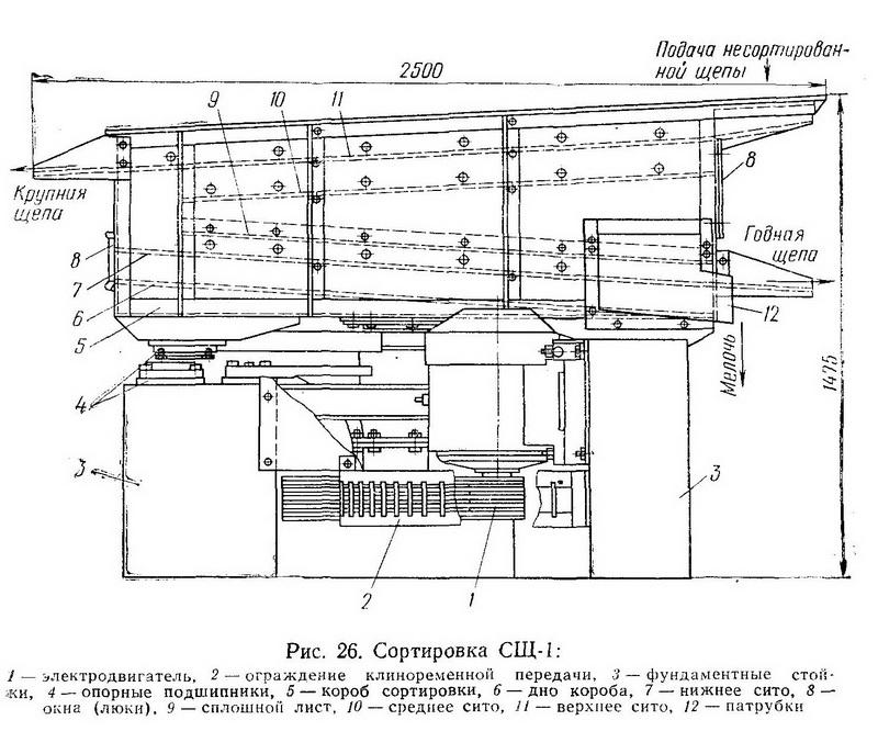Сортировка СЩ-1  - Разное фото