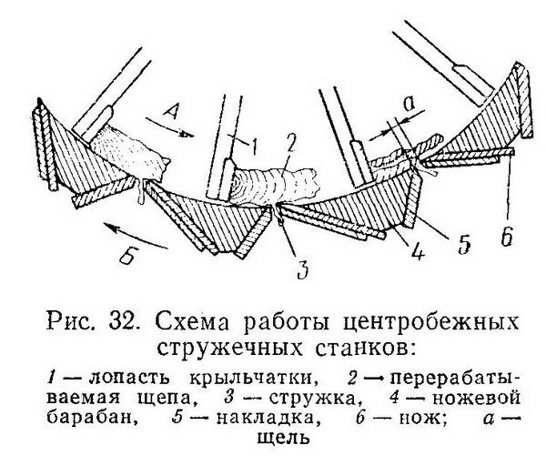 схема работы станков ДС-7 и ДС-5 - Разное фото