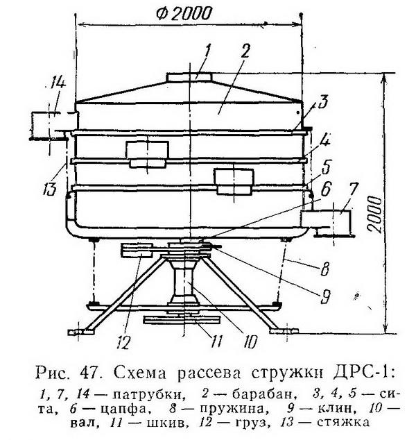 Рассев для стружки ДРС-1 - Разное фото