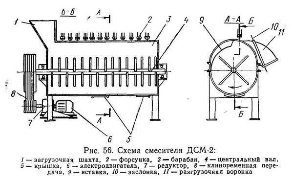 Схема барабанного горизонтального низкооборотного смесителя ДСМ-2 - Разное фото