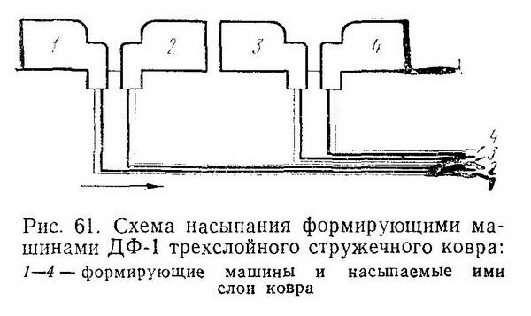 Работа формирующих машин - формирующие машины ДФ-1 или ДФ-2М - Разное фото