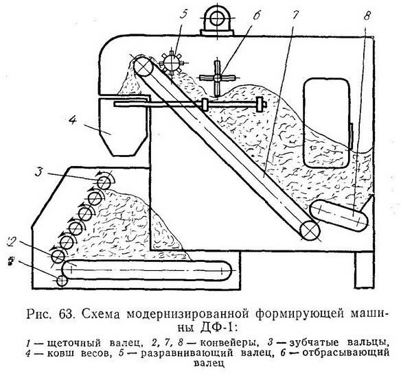 Формирующая машина ДФ-1 - Разное фото