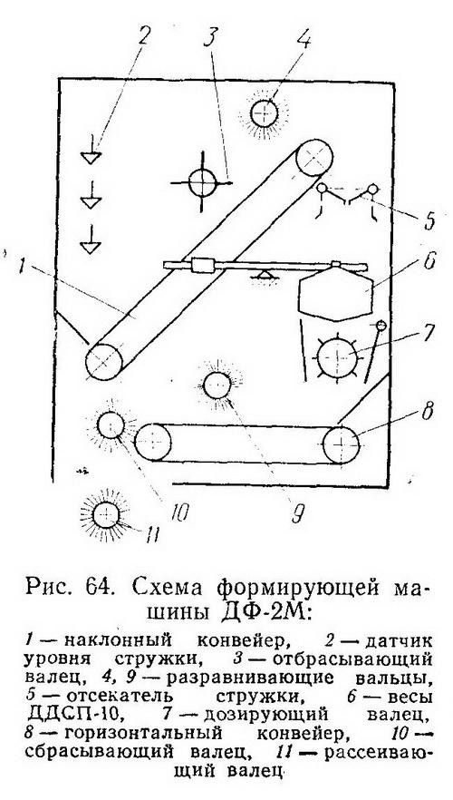 Формирующая машина ДФ-2М - Разное фото