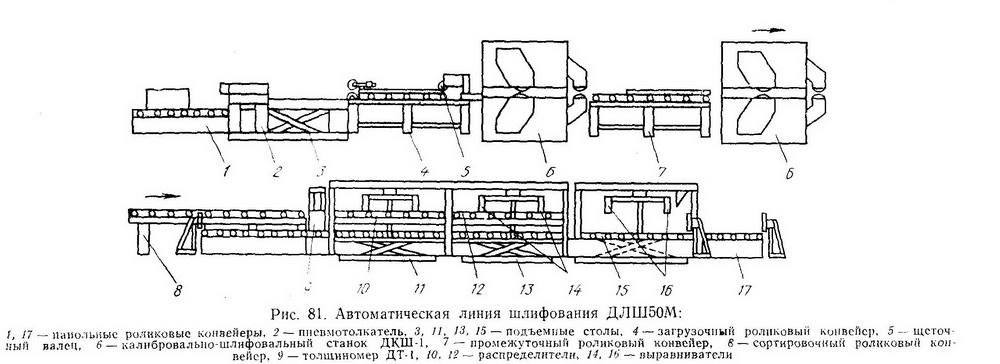 Линия ДЛШ50М - Разное фото