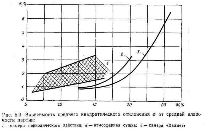 Зависимость среднего квадратического отклонения о от средней влажности партии - Разное фото