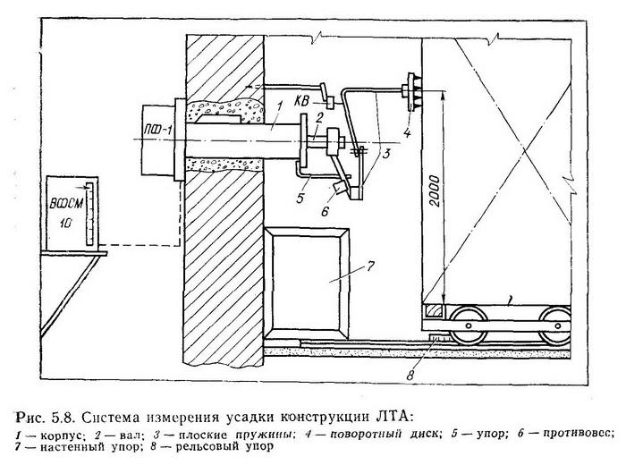 Система измерения усадки конструкции ЛТА - Разное фото