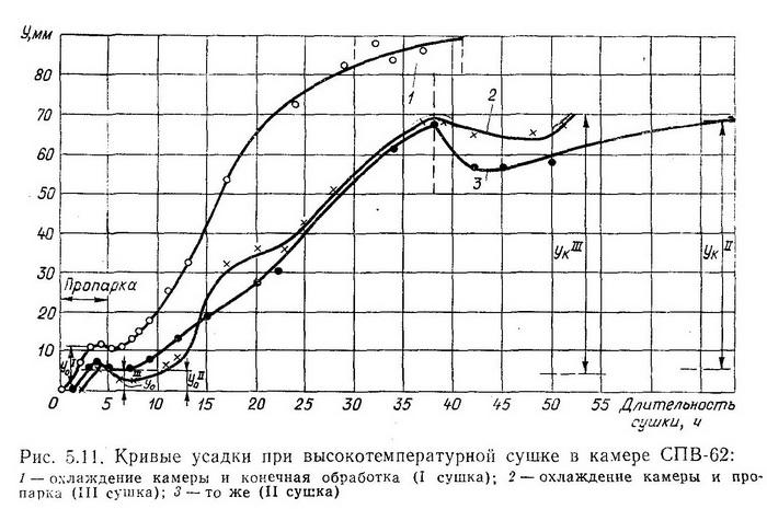 Кривые усадки при температурной сушке - Разное фото