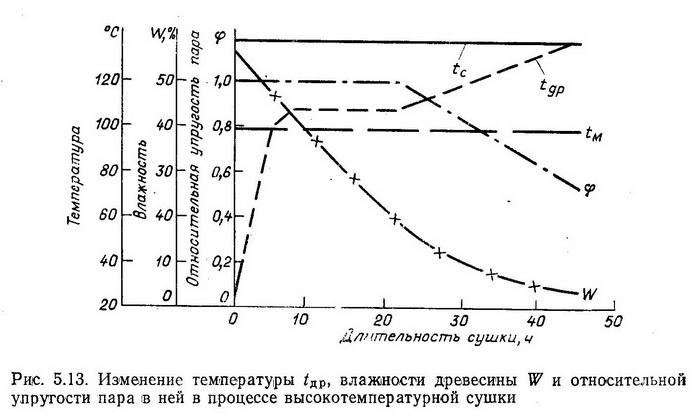 Изменение температуры  tдр, влажности древесины W и относительной упругости пара в ней в процессе высокотемпературной сушки - Разное фото