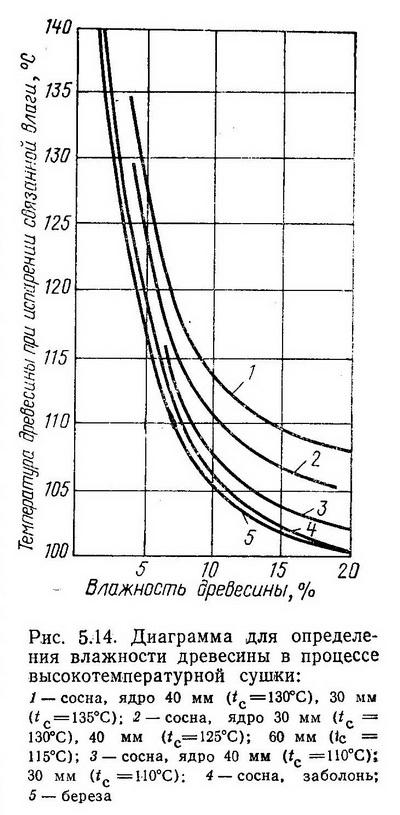 диаграммы для определения влажности сосновых, еловых, березовых пиломатериалов в процессе сушки - Разное фото