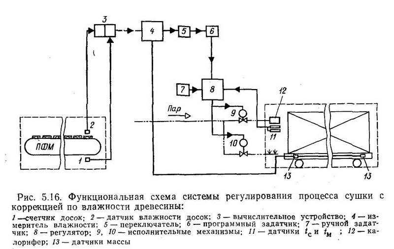 Функциональная схема системы регулирования процесса сушки с коррекцией по влажности древесины - Разное фото