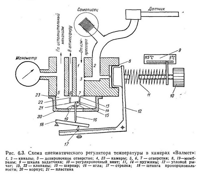 Схема пневматического регулятора температуры в камерах «Валмет» - Разное фото