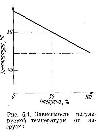 Зависимость регулируемой температуры от нагрузки - Разное фото