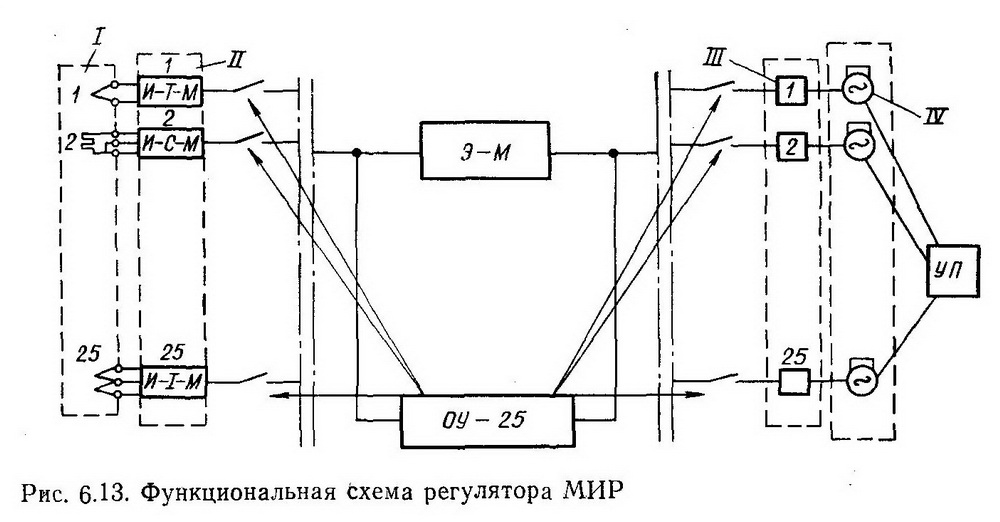 Функциональная схема системы МИР - Разное фото