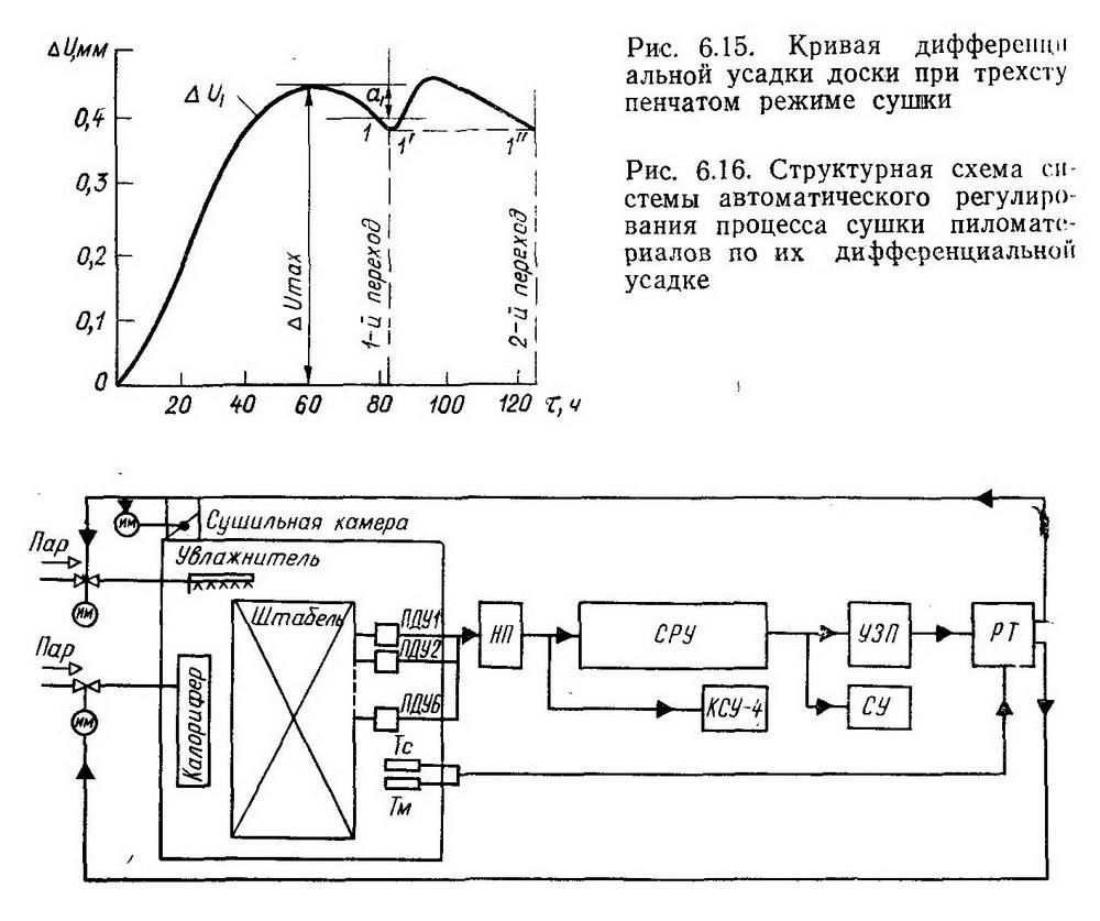 Структурная схема системы автоматического регулирования процесса сушки пиломатериалов по их дифференциально» усадке - Разное фото