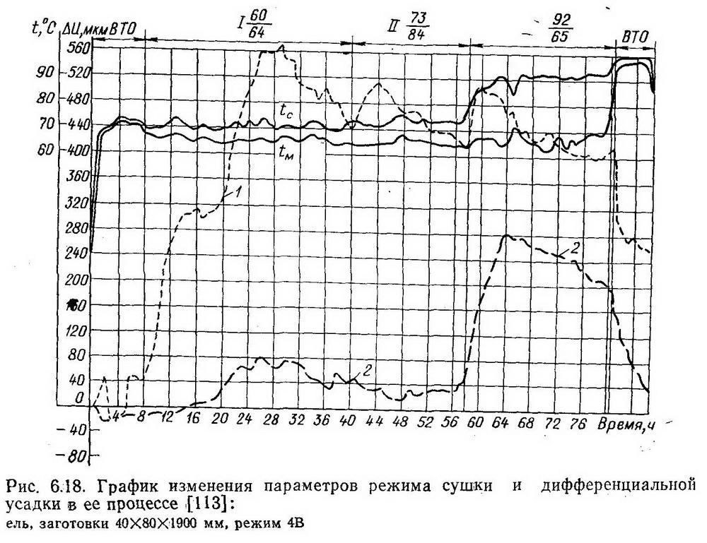 График изменения параметров режима сушки и дифференциальной  усадки в ее процессе - Разное фото