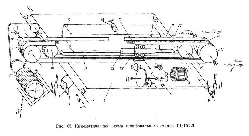 Двухленточный шлифовальный станок ШлПС-Л - Разное фото