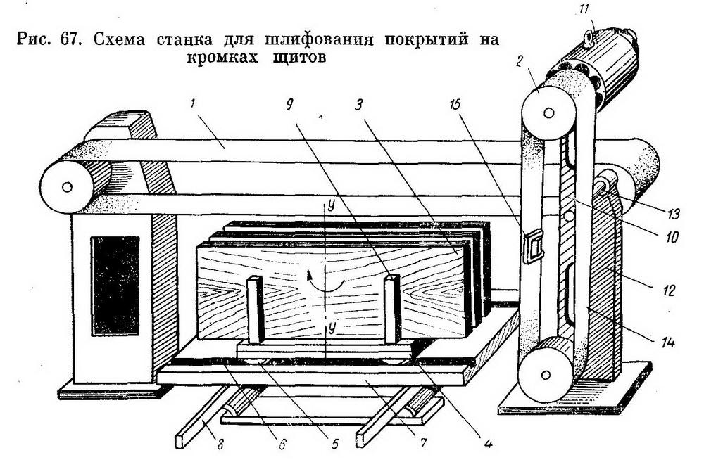 Принципиальная схема станка для шлифования покрытий на кромках щитов - Разное фото