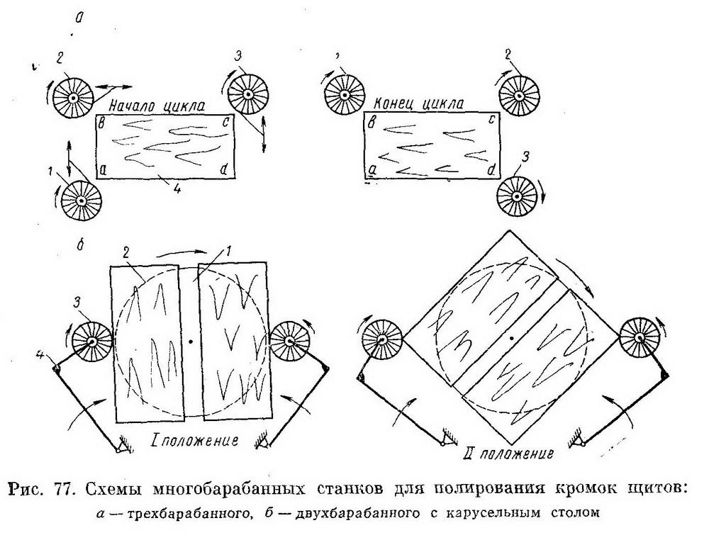 Многобарабанные полировальные станки - схемы многобарабанных станков для полирования кромок щитов - Разное фото