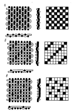 Схема переплетения тканей: