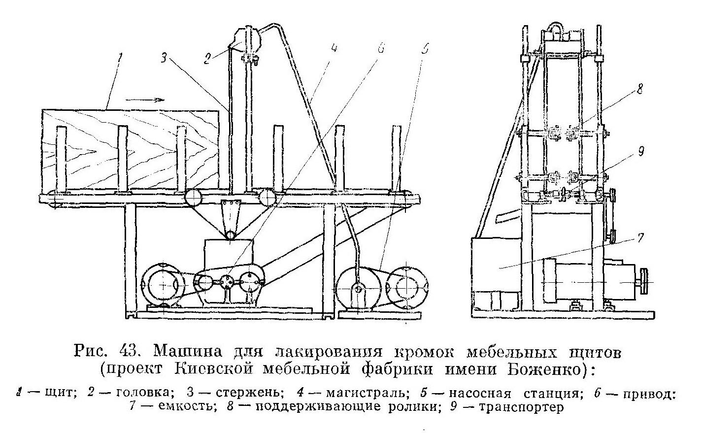 машины, эксплуатируемые на мебельных предприятиях Украины - Разное фото