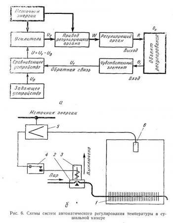 Схемы систем автоматического
