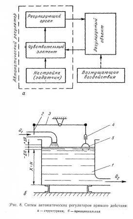 Схемы автоматических