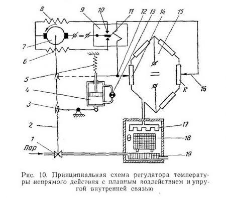 Схема изодромного регулятора с