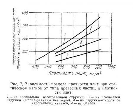 Рис. 7. Зависимость предела прочности плит при статическом изгибе от типа древесных частиц и плотности плит - Разное фото
