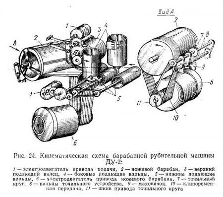 Рубительная машина ДУ-2 кинематическая схема - Разное фото.